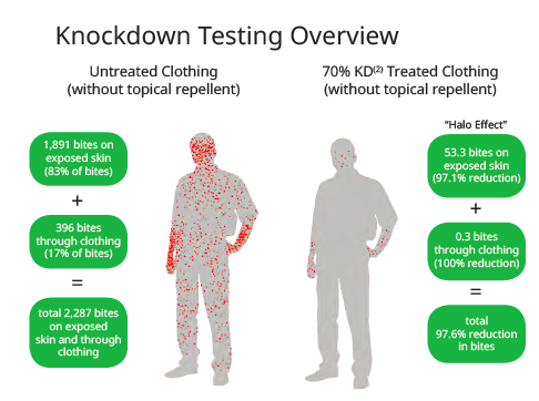knowdown testing overview
